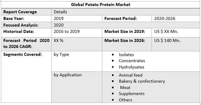 Global Potato Protein Market