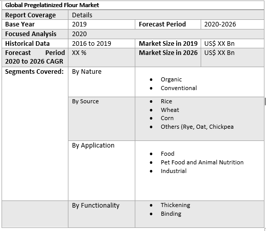 Global Pregelatinized Flour Market