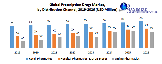 Global Prescription Drugs Market