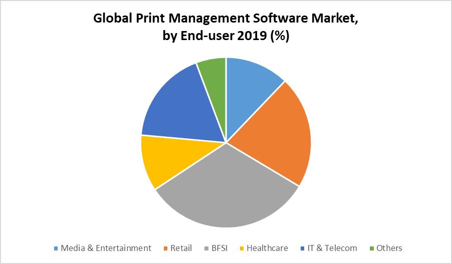 Global Print Management Software Market by End User