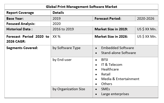 Global Print Management Software Market by Scope