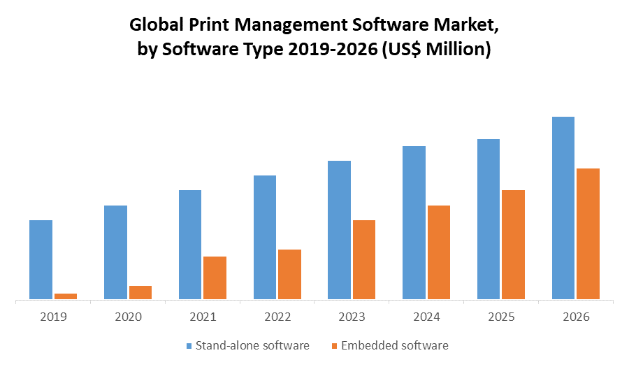 Global Print Management Software Market by Software type
