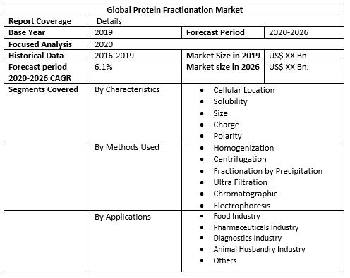 Global Protein Fractionation Market