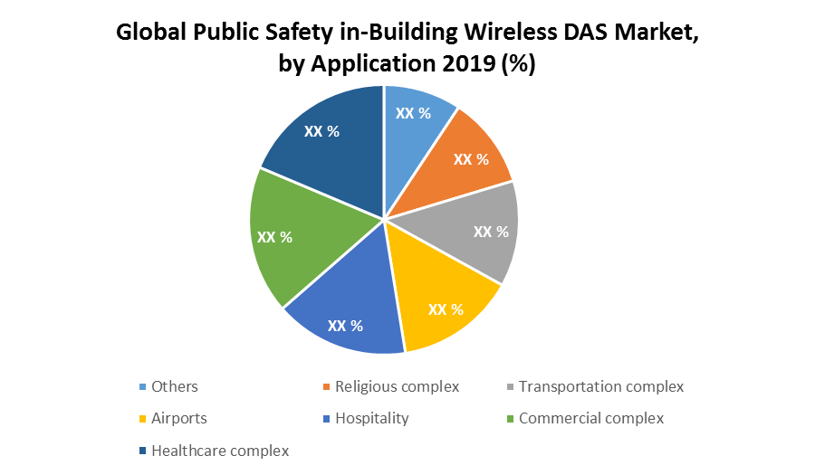Global Public Safety in-Building Wireless DAS Market