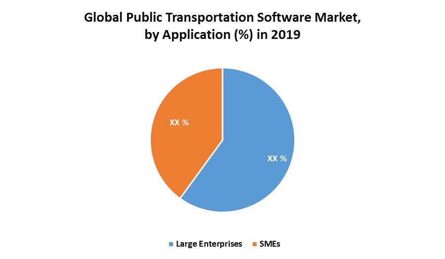 Global Public Transportation Software Market 1