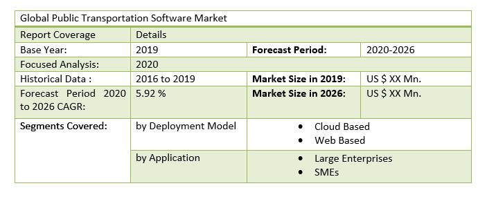 Global Public Transportation Software Market 3