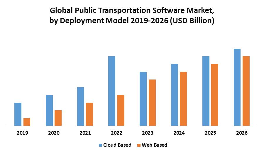 Global Public Transportation Software Market