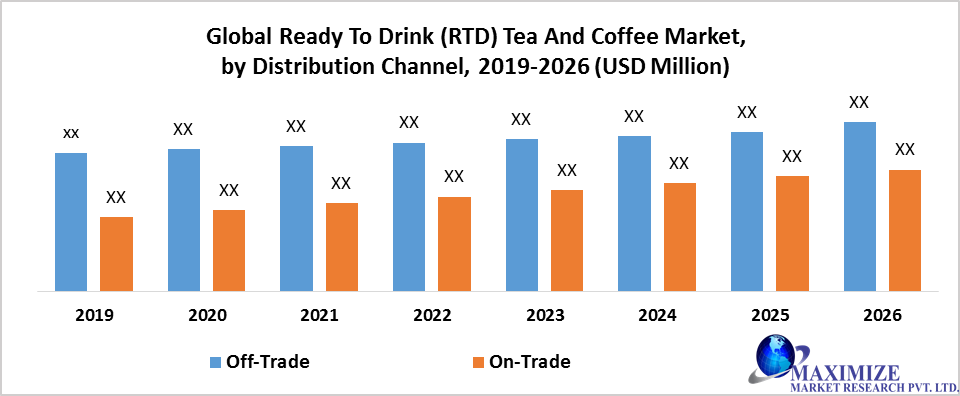 Global Ready To Drink (RTD) Tea And Coffee Market by Channel