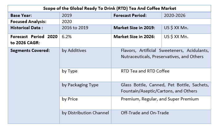 Global Ready To Drink (RTD) Tea And Coffee Market