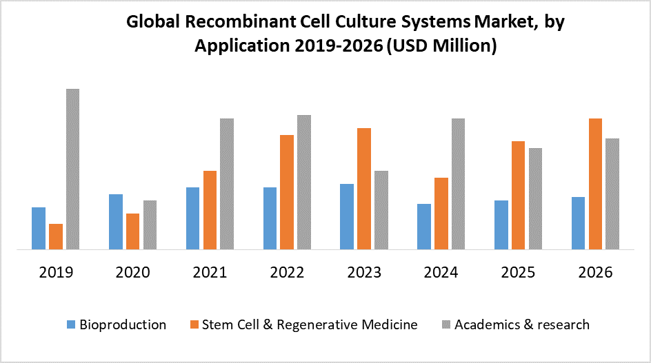 Global Recombinant Cell Culture Supplements Market by Application