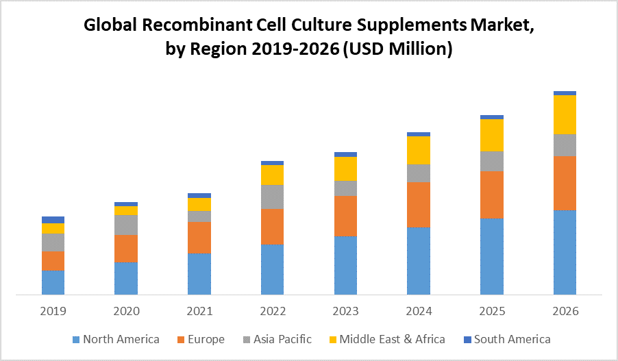 Global Recombinant Cell Culture Supplements Market by Region