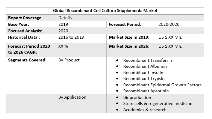 Global Recombinant Cell Culture Supplements Market