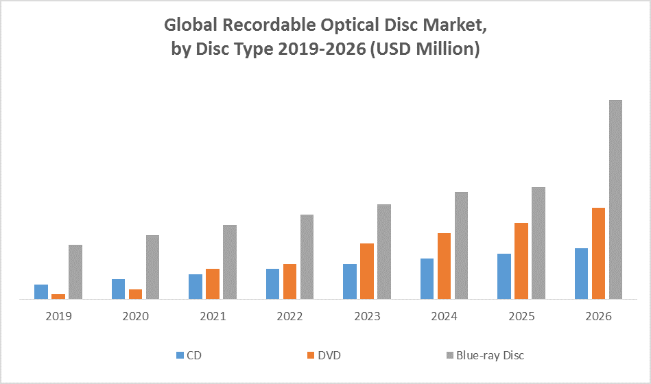 Global Recordable Optical Disc Market by type