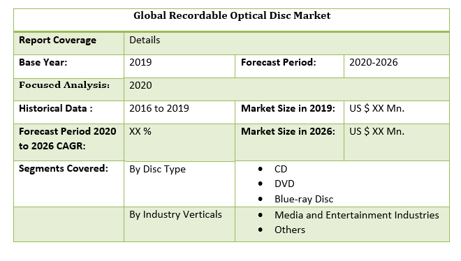 Global Recordable Optical Disc Market