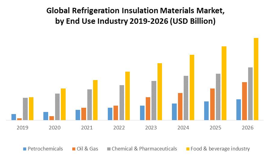 Global Refrigeration Insulation Materials Market
