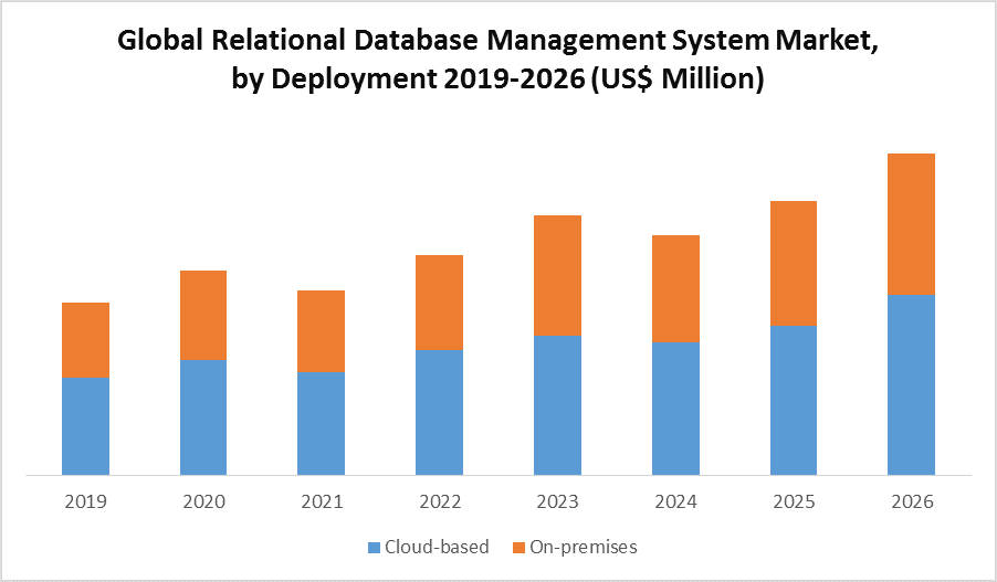 Global Relational Database Management System Market by Deployment