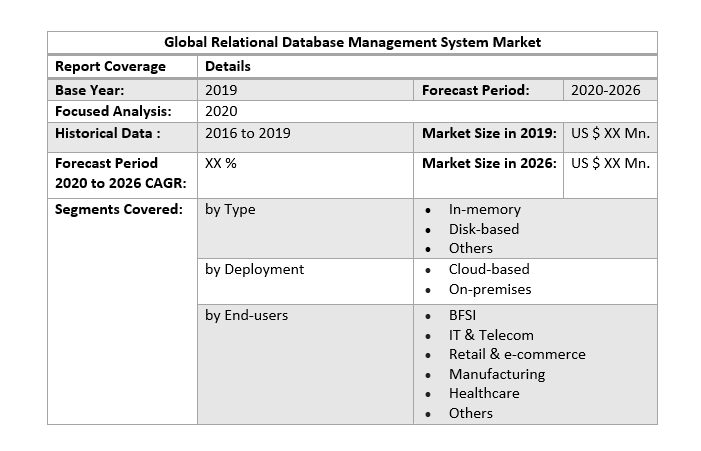Global Relational Database Management System Market
