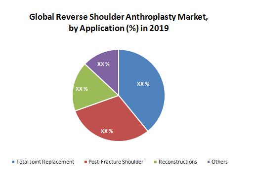 Global-Reverse-Shoulder-Anthroplasty-Market1
