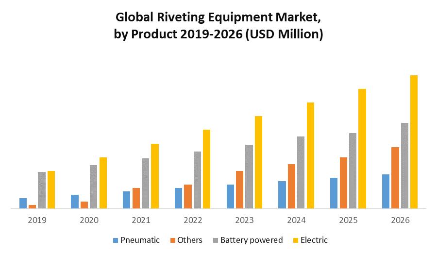 Global Riveting Equipment Market