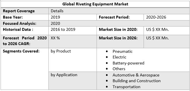 Global Riveting Equipment MarketGlobal Riveting Equipment Market