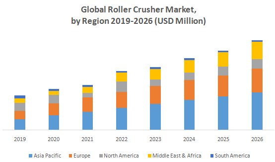 Global Roller Crusher Market2