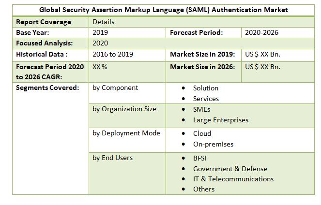 Global Security Assertion Markup Language (SAML) Authentication Market2