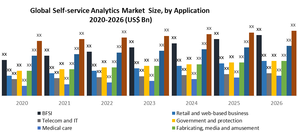 Global Self-service Analytics Market by Application