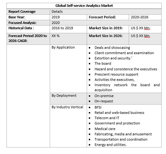 Global Self-service Analytics Market