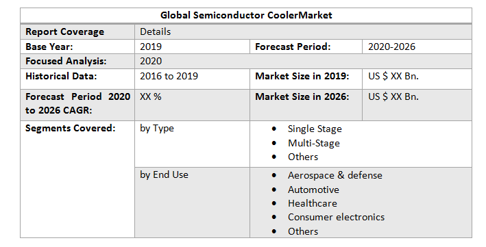 Global Semiconductor Cooler Market3