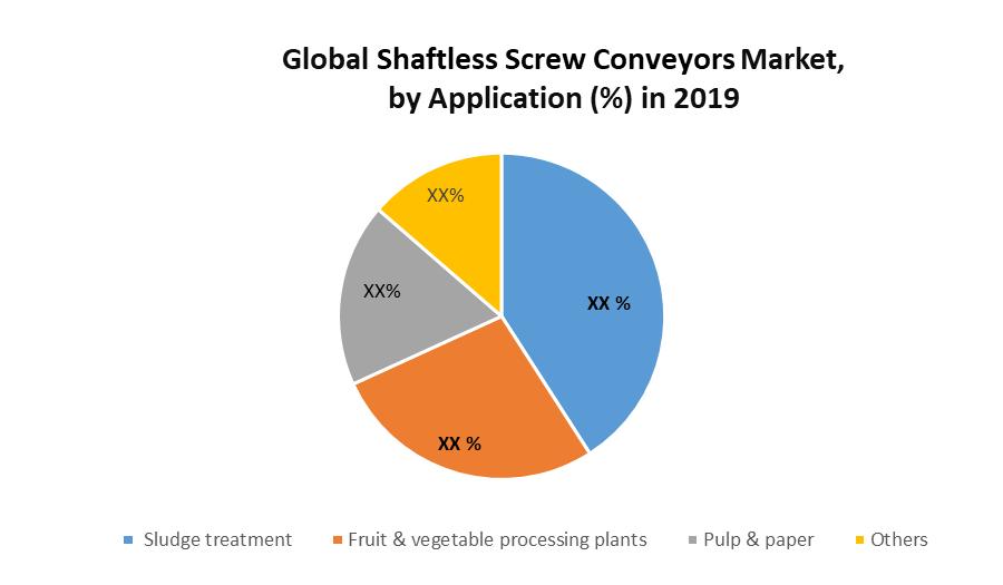 Global Shaftless Screw Conveyors Market