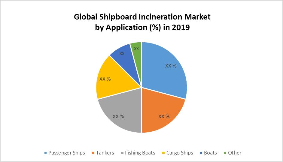 Global Shipboard Incineration Market by Application
