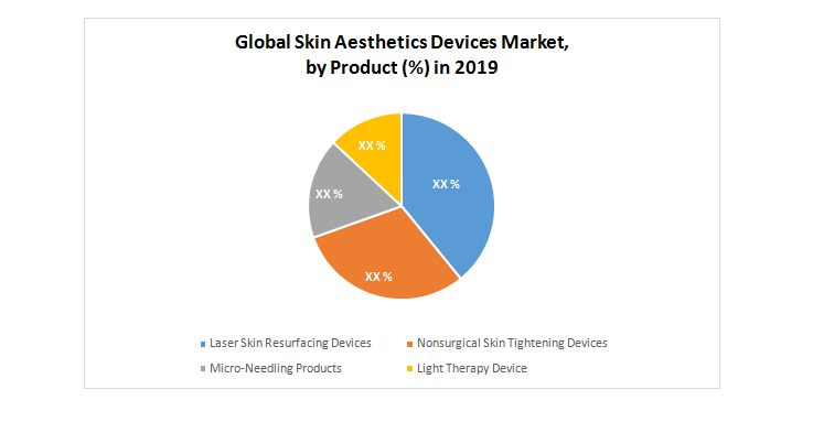 Global Skin Aesthetic Devices Market by Product