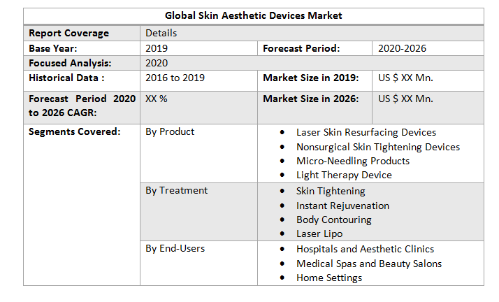 Global Skin Aesthetic Devices Market