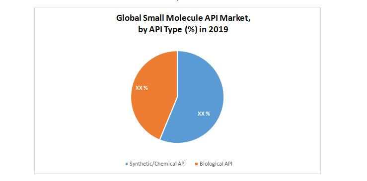 Global Small Molecule API Market by API Type