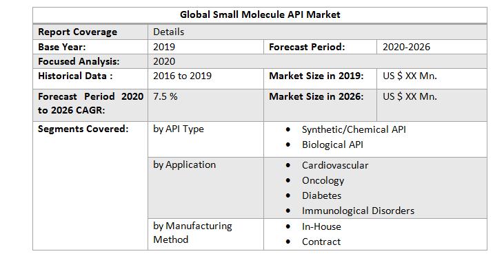 Global Small Molecule API Market