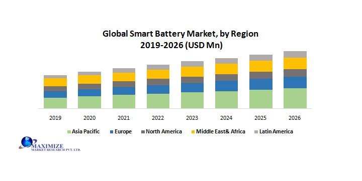 Global Smart Battery Market by Region
