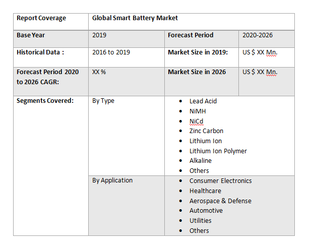 Global Smart Battery Market