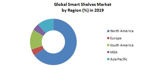 Global Smart Shelves Market