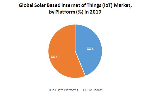 Global Solar Based Internet of Things (IoT) Market1