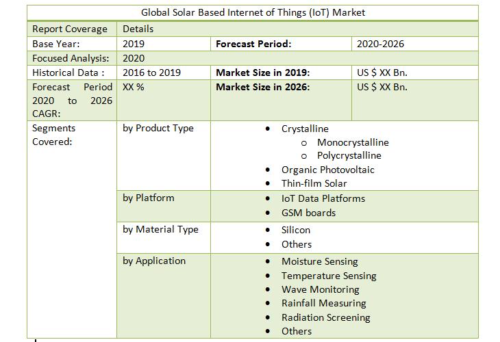 Global Solar Based Internet of Things (IoT) Market4