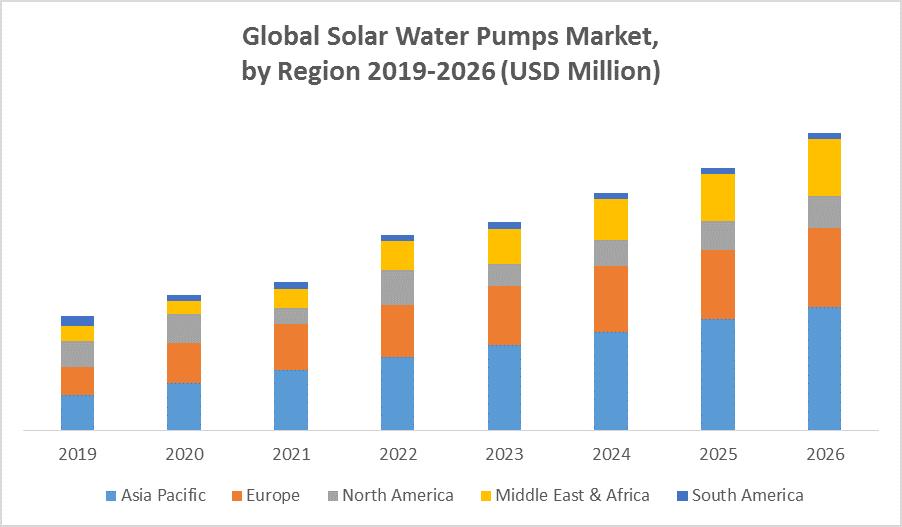 Global Solar Water Pumps Market by Region