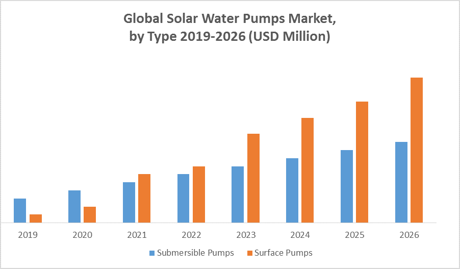 Global Solar Water Pumps Market by type