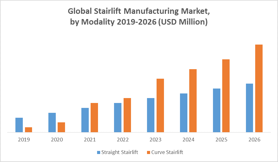 Global Stairlift Manufacturing Market by modality