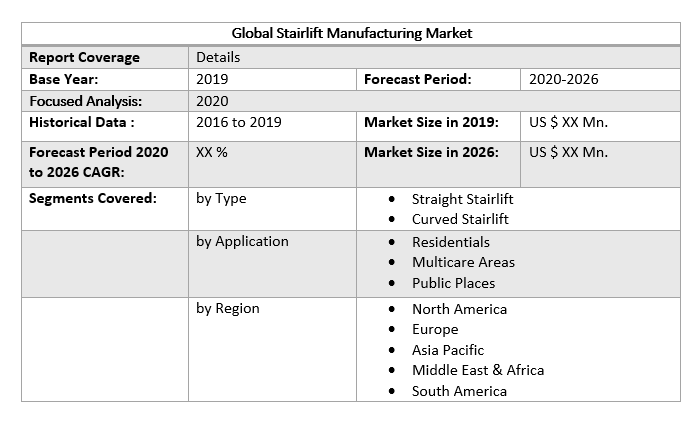 Global Stairlift Manufacturing Market