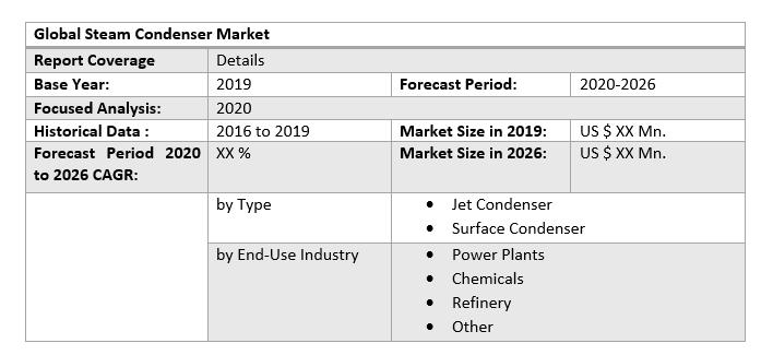 Global Steam Condenser Market 3