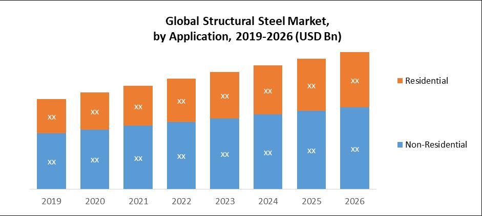 Global Structural Steel Market