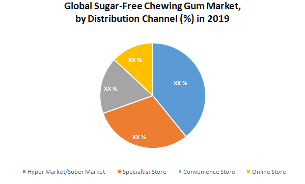 Global Sugar-Free Chewing Gums Market1