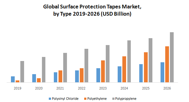 Global Surface Protection Tapes Market1