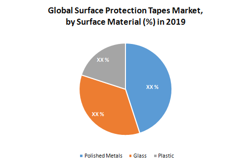 Global Surface Protection Tapes Market2