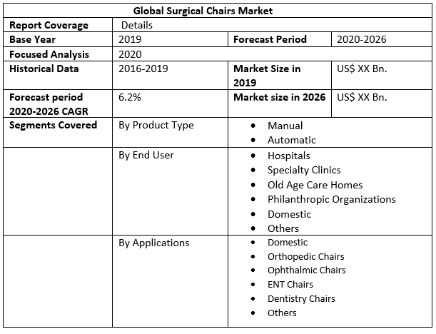 Global Surgical Chairs Market